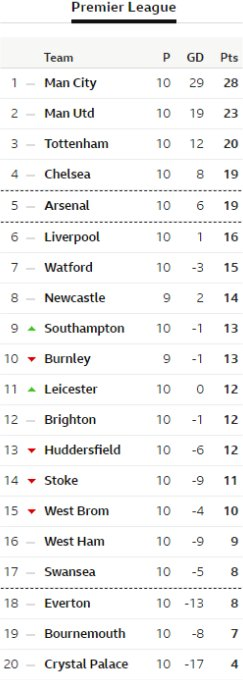 Matchday 10 table